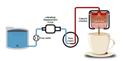 How Does an Espresso Coffee Machine Work